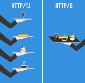 http versus http2